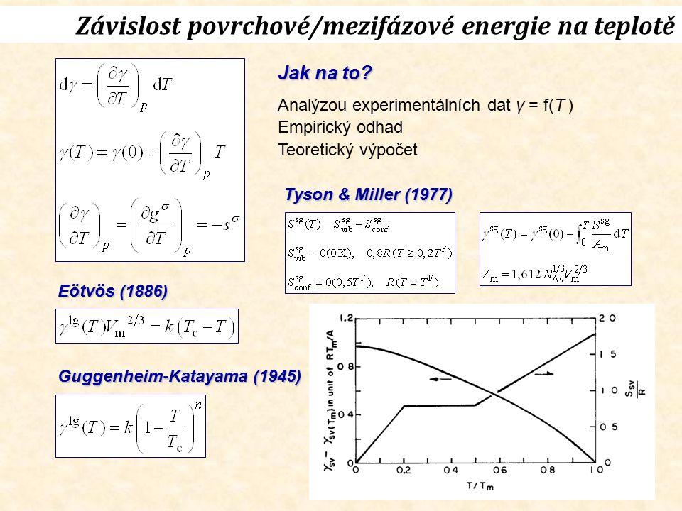 Závislost povrchové/mezifázové energie na teplotě Jak na to? Analýzou experimentálních dat γ = f(T ) Empirický odhad Teoretický výpočet Tyson & Miller