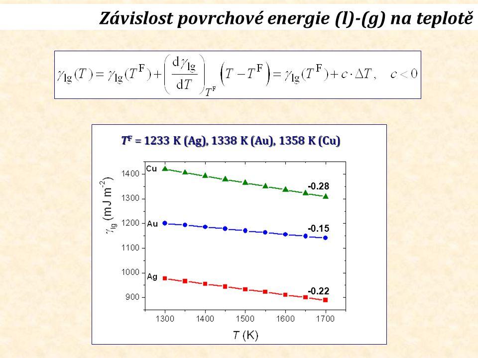 Závislost povrchové energie (l)-(g) na teplotě T F = 1233 K (Ag), 1338 K (Au), 1358 K (Cu) -0.22 -0.15 -0.28