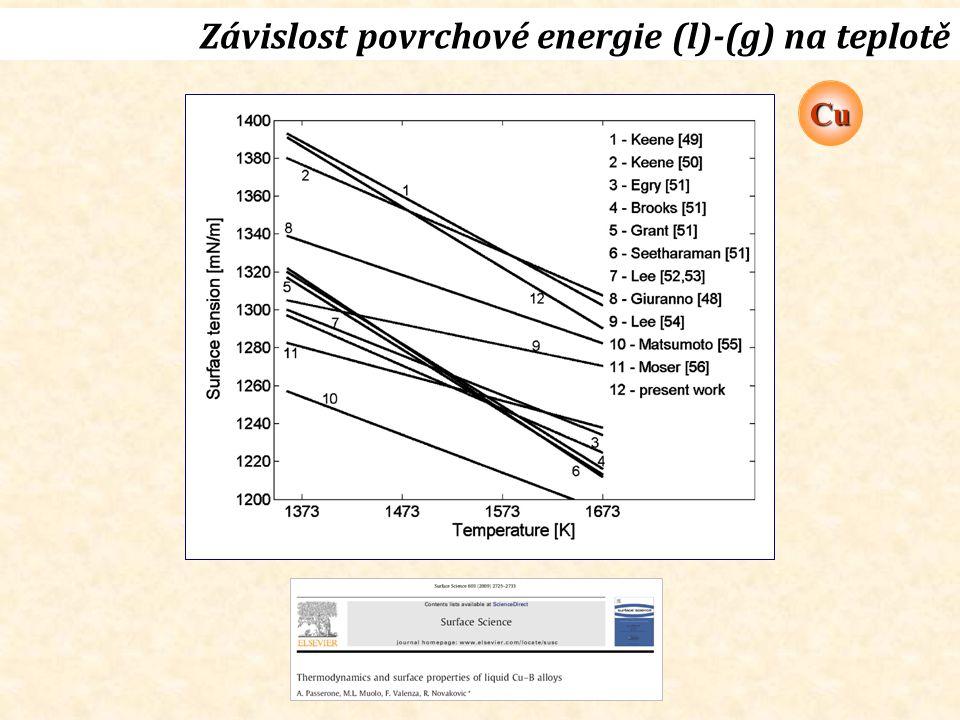 Závislost povrchové energie (l)-(g) na teplotě Cu