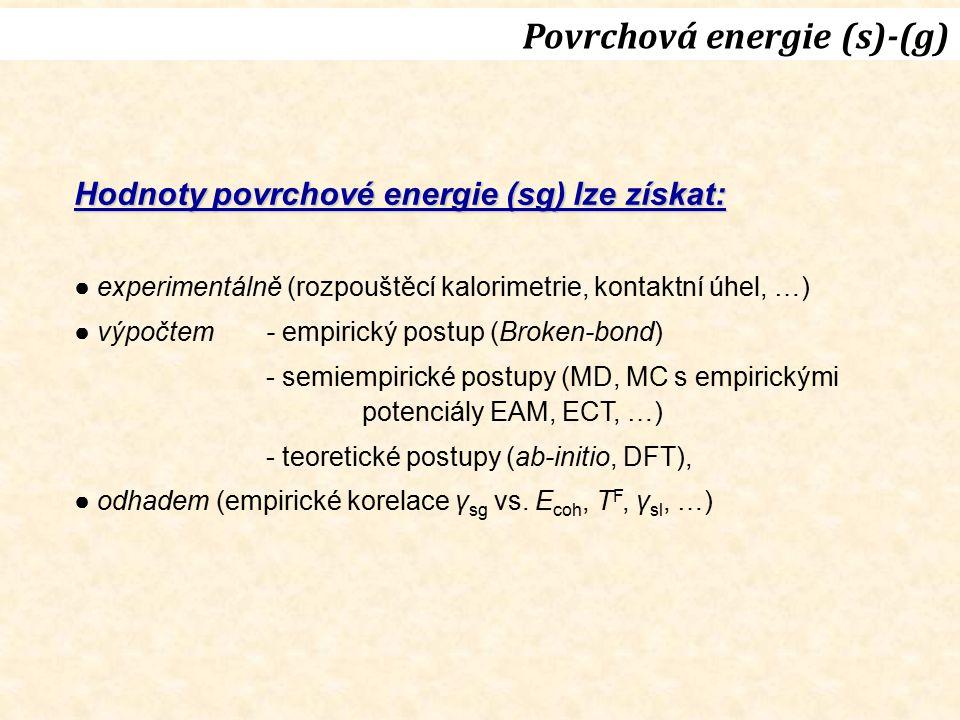 Povrchová energie (s)-(g) Hodnoty povrchové energie (sg) lze získat: ● experimentálně (rozpouštěcí kalorimetrie, kontaktní úhel, …) ● výpočtem- empiri
