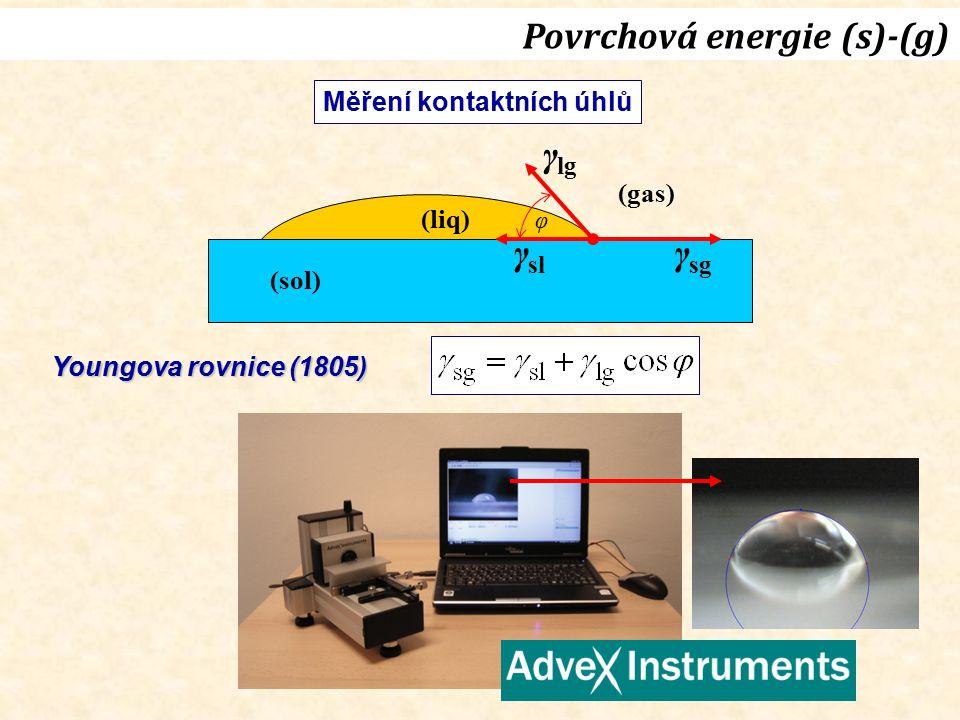 Měření kontaktních úhlů (liq) (sol) γ lg γ sl γ sg (gas) φ Povrchová energie (s)-(g) Youngova rovnice (1805)
