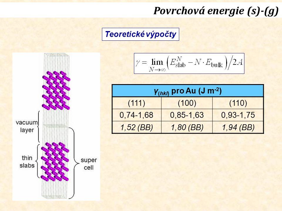 Teoretické výpočty Povrchová energie (s)-(g) γ (hkl) pro Au (J m -2 ) (111)(100)(110) 0,74-1,680,85-1,630,93-1,75 1,52 (BB)1,80 (BB)1,94 (BB)