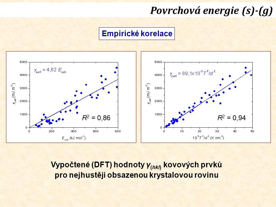 Empirické korelace Vypočtené (DFT) hodnoty γ (hkl) kovových prvků pro nejhustěji obsazenou krystalovou rovinu R 2 = 0,86R 2 = 0,94 Povrchová energie (
