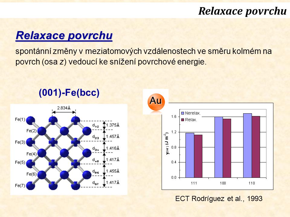 Relaxace povrchu (001)-Fe(bcc) Relaxace povrchu spontánní změny v meziatomových vzdálenostech ve směru kolmém na povrch (osa z) vedoucí ke snížení pov