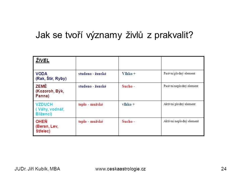 JUDr. Jiří Kubík, MBAwww.ceskaastrologie.cz24 ŽIVEL VODA (Rak, Štír, Ryby) studeno - ženské Vlhko + Pasivní plodný element ZEMĚ (Kozoroh, Býk, Panna)
