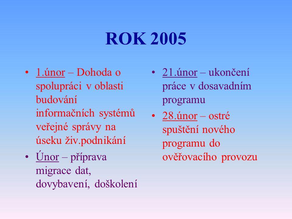 ROK 2005 1.únor – Dohoda o spolupráci v oblasti budování informačních systémů veřejné správy na úseku živ.podnikání Únor – příprava migrace dat, dovybavení, doškolení 21.únor – ukončení práce v dosavadním programu 28.únor – ostré spuštění nového programu do ověřovacího provozu