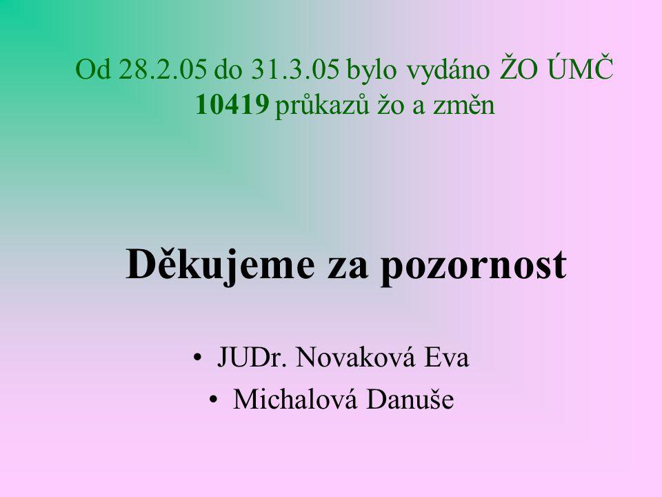 Od 28.2.05 do 31.3.05 bylo vydáno ŽO ÚMČ 10419 průkazů žo a změn Děkujeme za pozornost JUDr. Novaková Eva Michalová Danuše