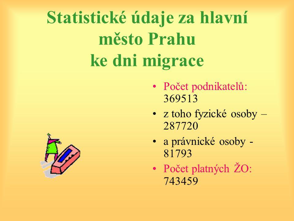 Statistické údaje za hlavní město Prahu ke dni migrace Počet podnikatelů: 369513 z toho fyzické osoby – 287720 a právnické osoby - 81793 Počet platných ŽO: 743459