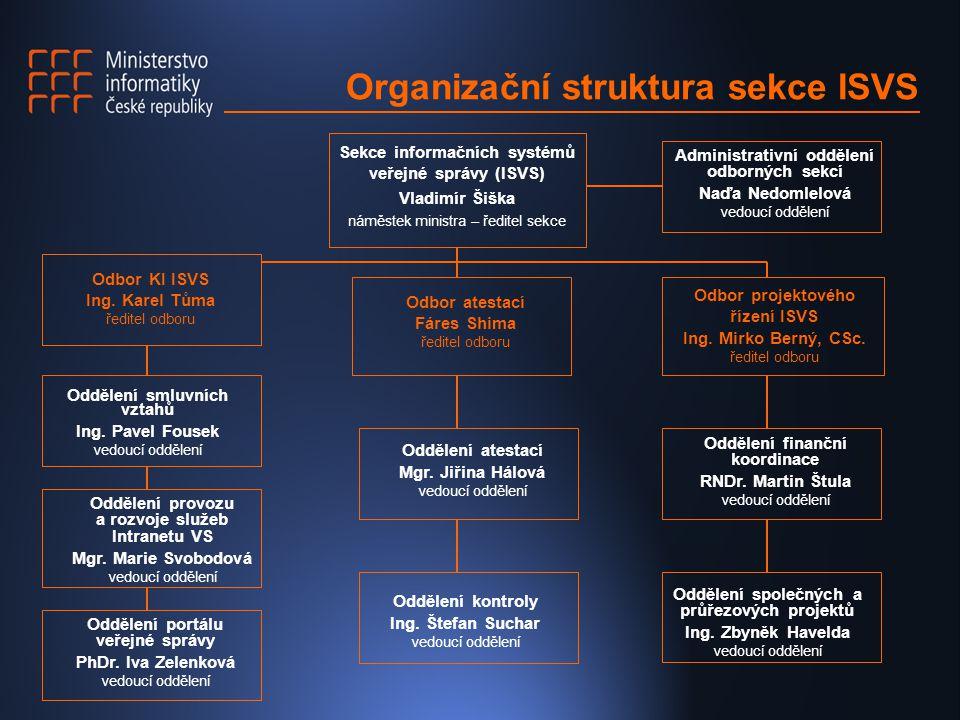 Organizační struktura sekce ISVS Sekce informačních systémů veřejné správy (ISVS) Vladimír Šiška náměstek ministra – ředitel sekce Odbor KI ISVS Ing.