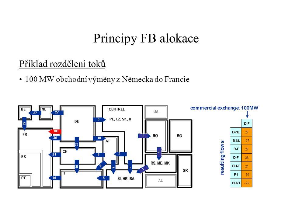 Principy FB alokace Příklad rozdělení toků 100 MW obchodní výměny z Německa do Francie