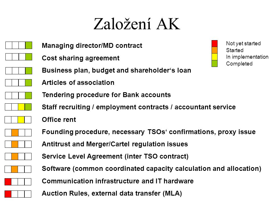 Založení AK Managing director/MD contract Cost sharing agreement Business plan, budget and shareholder's loan Articles of association Tendering proced
