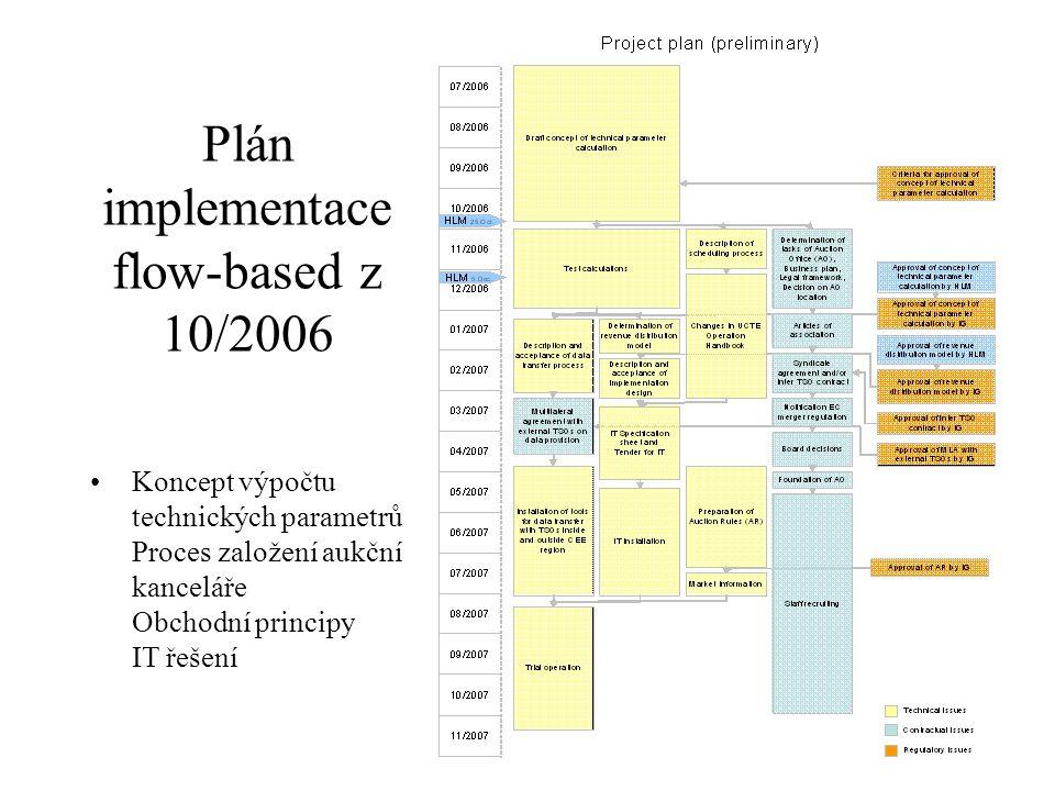 Plán implementace flow-based z 10/2006 Koncept výpočtu technických parametrů Proces založení aukční kanceláře Obchodní principy IT řešení