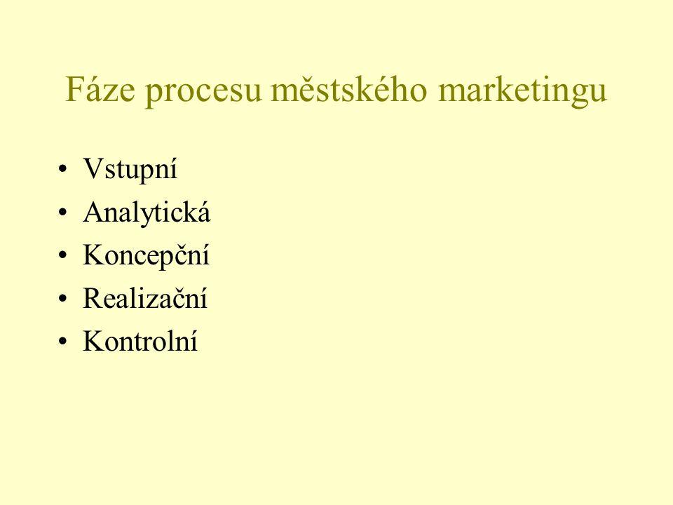Fáze procesu městského marketingu Vstupní Analytická Koncepční Realizační Kontrolní