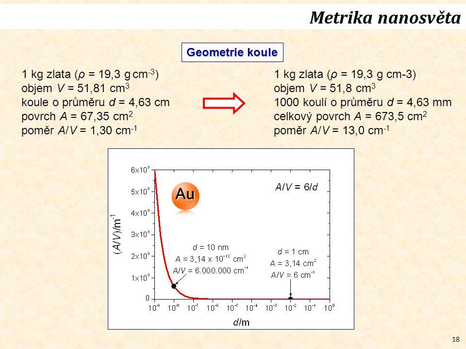 18 Geometrie koule 1 kg zlata (ρ = 19,3 g cm -3 ) objem V = 51,81 cm 3 koule o průměru d = 4,63 cm povrch A = 67,35 cm 2 poměr A/V = 1,30 cm -1 1 kg z