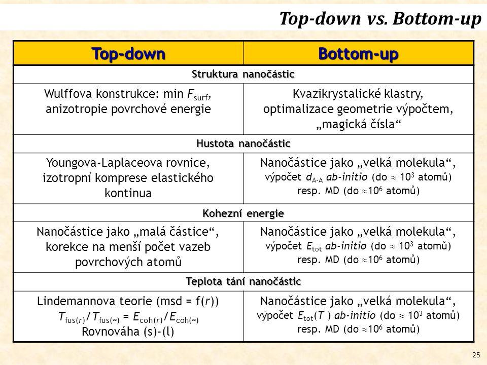 25 Top-downBottom-up Struktura nanočástic Wulffova konstrukce: min F surf, anizotropie povrchové energie Kvazikrystalické klastry, optimalizace geomet