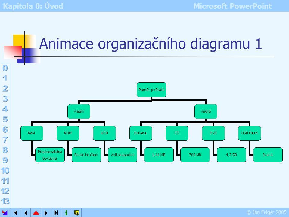 Kapitola 0: Úvod Microsoft PowerPoint © Jan Felger 2005 Animace grafu 2 Přiřazení vlastní animace Aktivace dialogu Možnosti efektu Karta Animace grafu