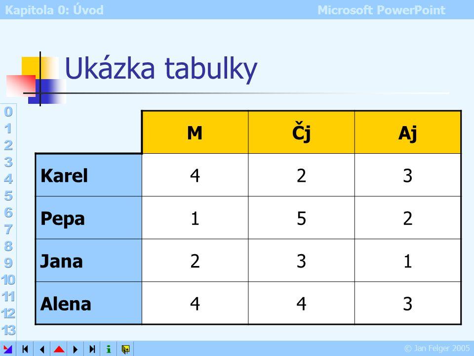 Kapitola 0: Úvod Microsoft PowerPoint © Jan Felger 2005 Práce s tabulkou Tab, Shift + Tab nebo šipky pohyb po buňkách tabulky Panel Tabulky a ohraniče