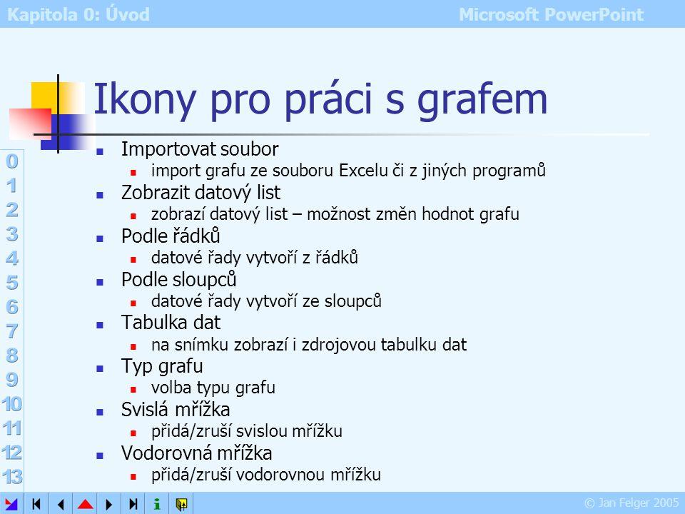 Kapitola 0: Úvod Microsoft PowerPoint © Jan Felger 2005 Graf Microsoft Graf – společný program balíku MS OFFICE nelze spustit samostatně Vložit – Graf