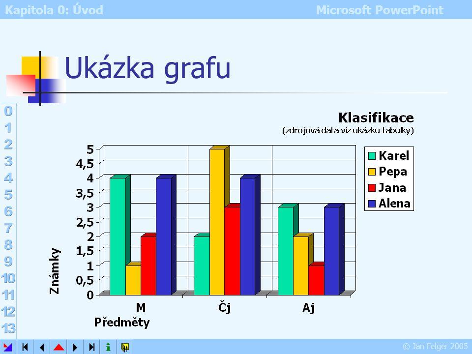 Kapitola 0: Úvod Microsoft PowerPoint © Jan Felger 2005 Vytvoření a propojení grafu Graf je možno vytvořit: modifikací dat v datovém listu zkopírování
