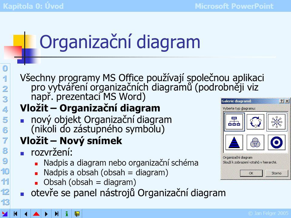 Kapitola 0: Úvod Microsoft PowerPoint © Jan Felger 2005 Ukázka propojeného grafu Zdrojová data: tabulka Excelu