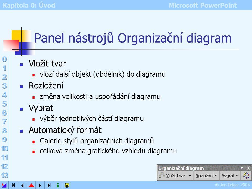 Kapitola 0: Úvod Microsoft PowerPoint © Jan Felger 2005 Organizační diagram Všechny programy MS Office používají společnou aplikaci pro vytváření orga