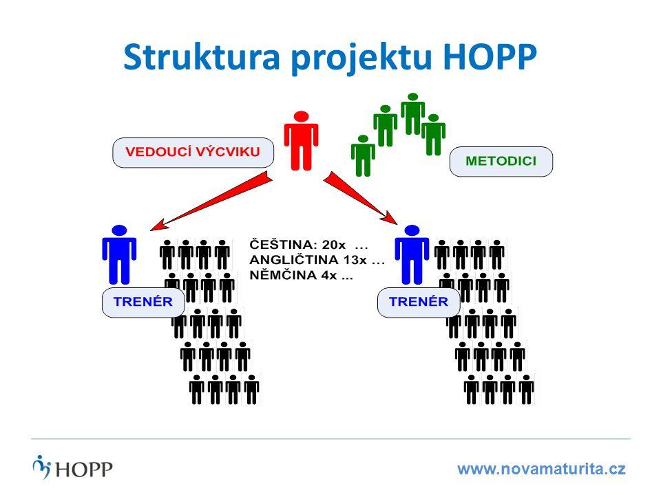 www.novamaturita.cz Struktura projektu HOPP