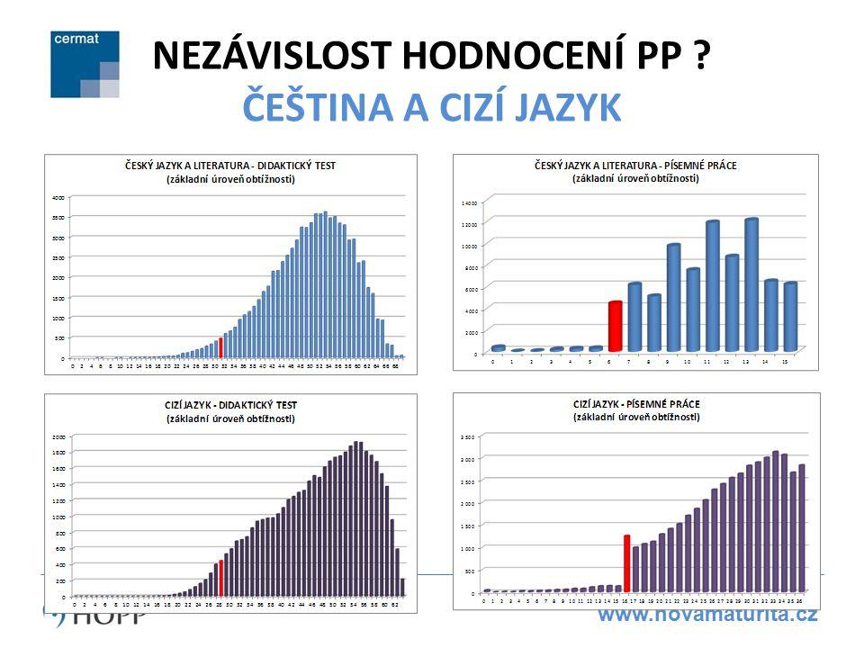 www.novamaturita.cz NEZÁVISLOST HODNOCENÍ PP ? ČEŠTINA A CIZÍ JAZYK