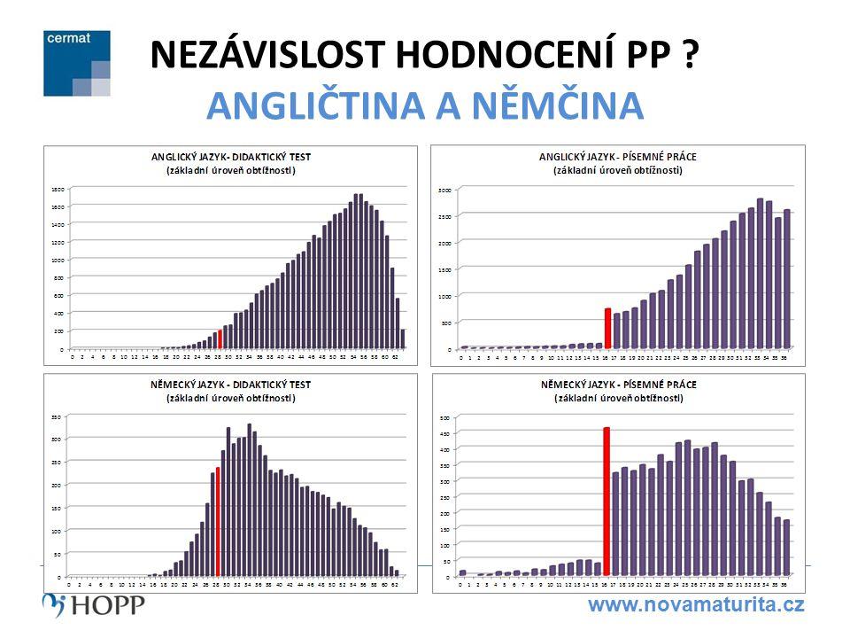 www.novamaturita.cz NEZÁVISLOST HODNOCENÍ PP ? ANGLIČTINA A NĚMČINA