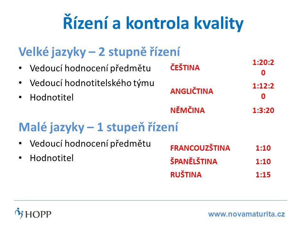 www.novamaturita.cz Řízení a kontrola kvality Velké jazyky – 2 stupně řízení Vedoucí hodnocení předmětu Vedoucí hodnotitelského týmu Hodnotitel Malé jazyky – 1 stupeň řízení Vedoucí hodnocení předmětu Hodnotitel ČEŠTINA 1:20:2 0 ANGLIČTINA 1:12:2 0 NĚMČINA1:3:20 FRANCOUZŠTINA1:10 ŠPANĚLŠTINA1:10 RUŠTINA1:15