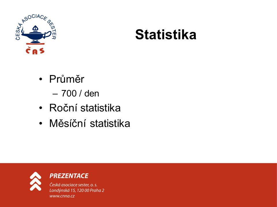 Statistika Průměr –700 / den Roční statistika Měsíční statistika