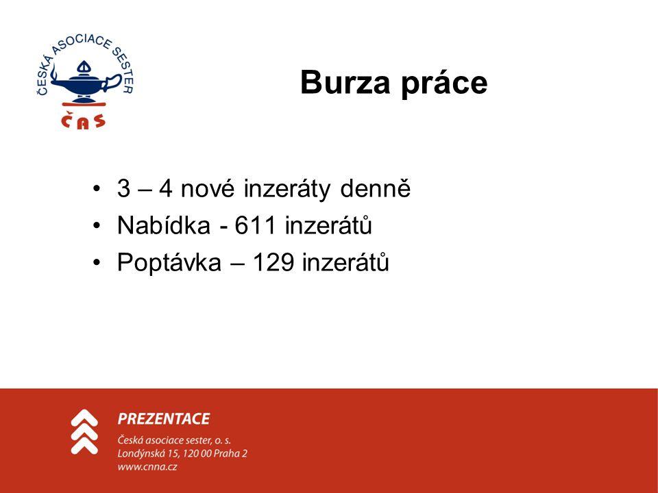 Burza práce 3 – 4 nové inzeráty denně Nabídka - 611 inzerátů Poptávka – 129 inzerátů