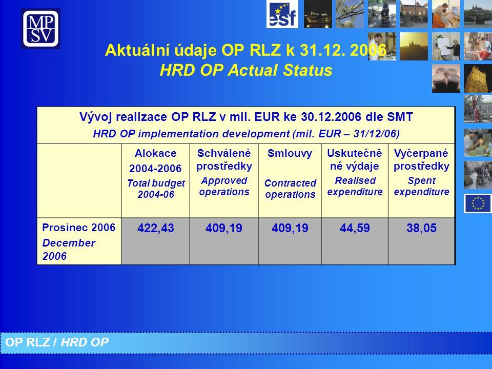 Vývoj realizace OP RLZ v mil. EUR ke 30.12.2006 dle SMT HRD OP implementation development (mil. EUR – 31/12/06) Alokace 2004-2006 Total budget 2004-06
