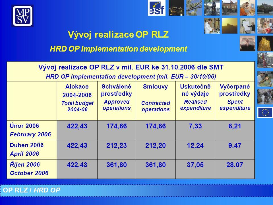 Vývoj realizace OP RLZ HRD OP Implementation development Vývoj realizace OP RLZ v mil. EUR ke 31.10.2006 dle SMT HRD OP implementation development (mi