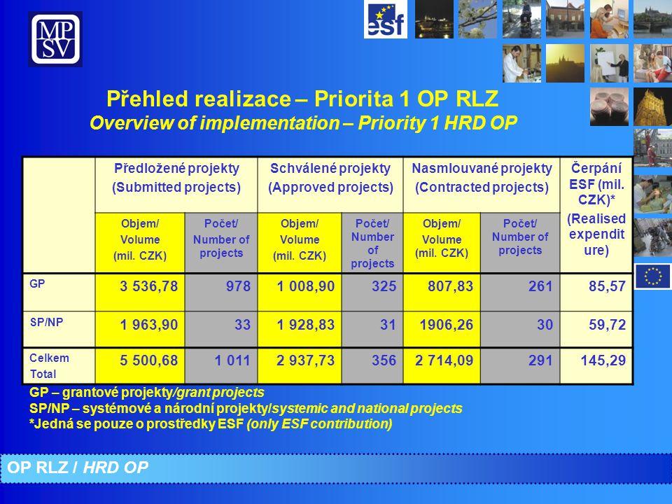 Přehled realizace – Priorita 1 OP RLZ Overview of implementation – Priority 1 HRD OP Předložené projekty (Submitted projects) Schválené projekty (Approved projects) Nasmlouvané projekty (Contracted projects) Čerpání ESF (mil.