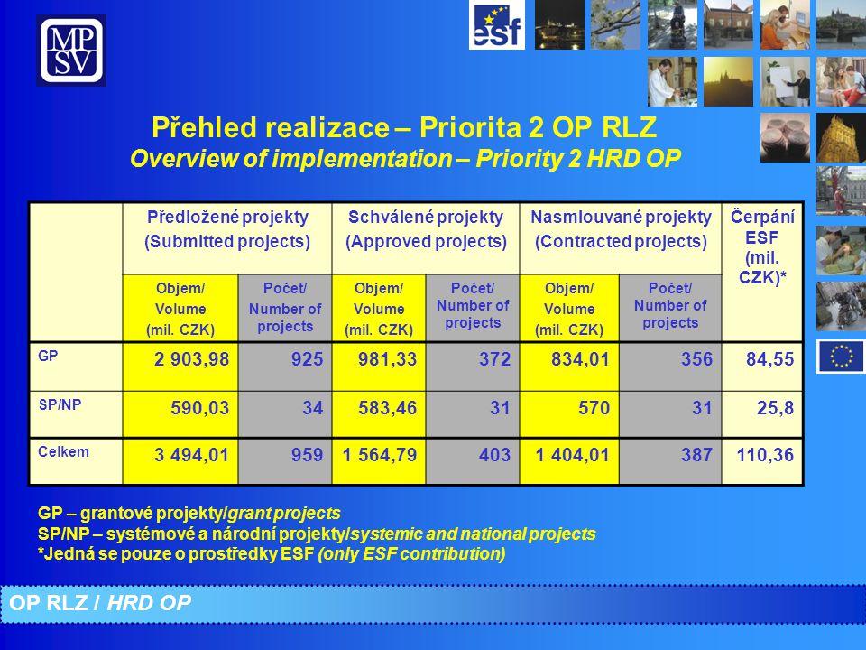 Přehled realizace – Priorita 2 OP RLZ Overview of implementation – Priority 2 HRD OP Předložené projekty (Submitted projects) Schválené projekty (Approved projects) Nasmlouvané projekty (Contracted projects) Čerpání ESF (mil.