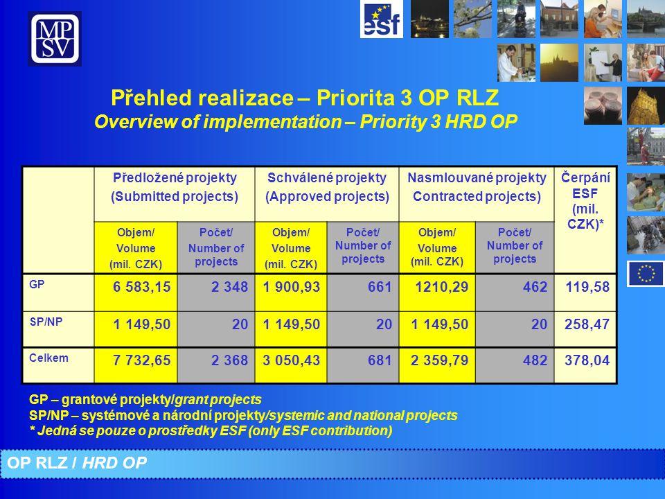 Přehled realizace – Priorita 3 OP RLZ Overview of implementation – Priority 3 HRD OP Předložené projekty (Submitted projects) Schválené projekty (Approved projects) Nasmlouvané projekty Contracted projects) Čerpání ESF (mil.