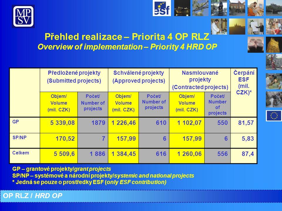 Přehled realizace – Priorita 4 OP RLZ Overview of implementation – Priority 4 HRD OP Předložené projekty (Submitted projects) Schválené projekty (Approved projects) Nasmlouvané projekty (Contracted projects) Čerpání ESF (mil.
