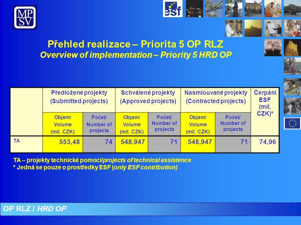 Přehled realizace – Priorita 5 OP RLZ Overview of implementation – Priority 5 HRD OP Předložené projekty (Submitted projects) Schválené projekty (Approved projects) Nasmlouvané projekty (Contracted projects) Čerpání ESF (mil.