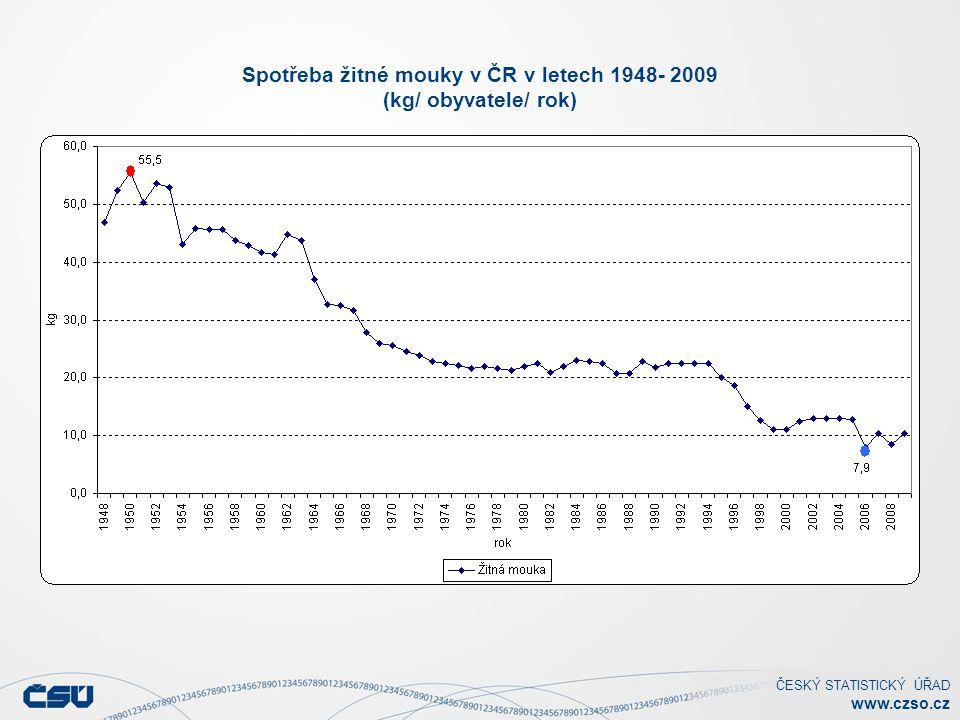 ČESKÝ STATISTICKÝ ÚŘAD www.czso.cz Spotřeba chleba a pšeničného pečiva v ČR v letech 1948- 2009 (kg/ obyvatele/ rok)