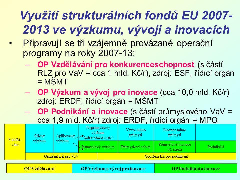 Využití strukturálních fondů EU 2007- 2013 ve výzkumu, vývoji a inovacích Připravují se tři vzájemně provázané operační programy na roky 2007-13: –OP Vzdělávání pro konkurenceschopnost (s částí RLZ pro VaV = cca 1 mld.