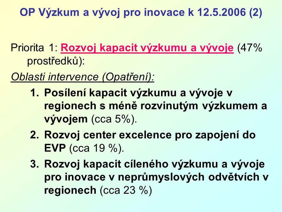 OP Výzkum a vývoj pro inovace k 12.5.2006 (3) Priorita 2: Rozvoj spolupráce veřejného sektoru se soukromým ve VaV pro inovace (cca 27 % prostředků): 1.Podpora vzniku kapacit pro technologickou spolupráci a výzkumná podpora technologických platforem (cca 15 %).
