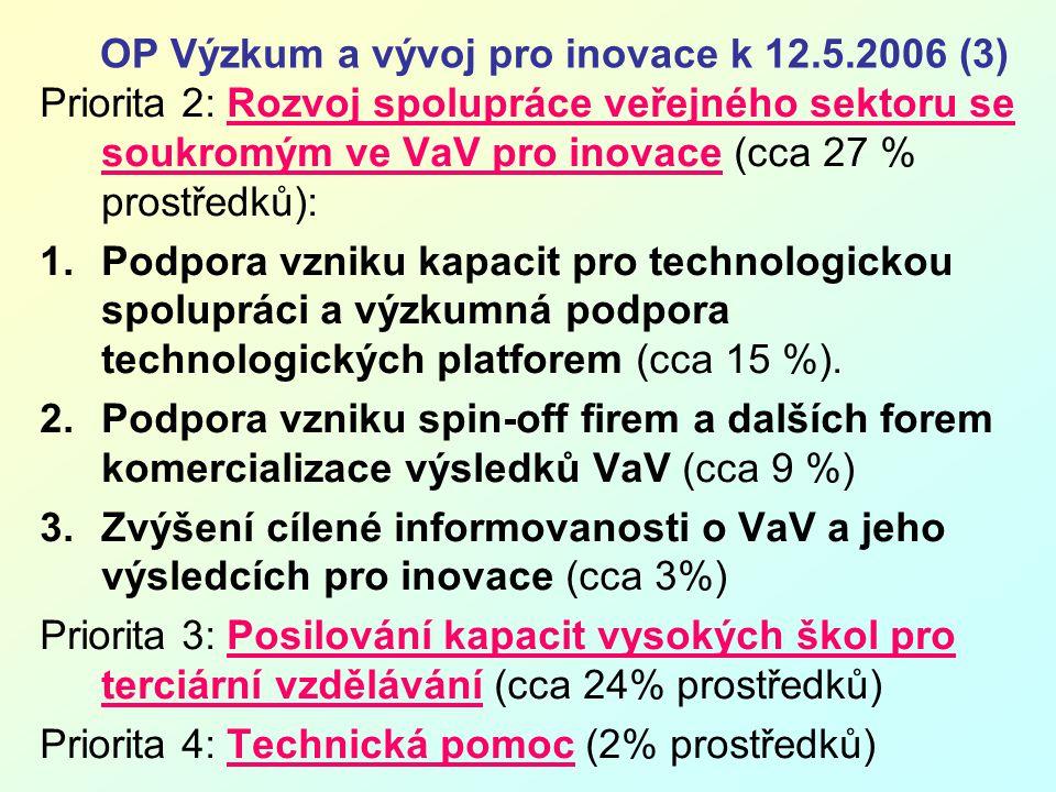 OP Výzkum a vývoj pro inovace k 12.5.2006 (4) Vrácení prostředků Platby Pokyny k úhradě atd.