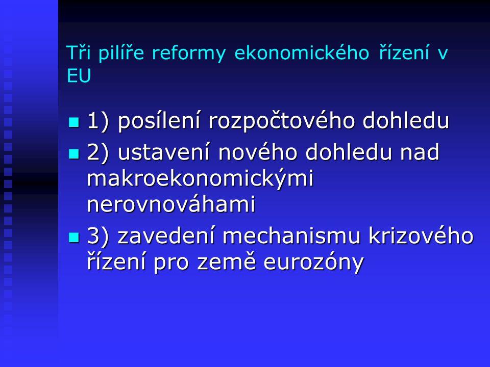 Tři pilíře reformy ekonomického řízení v EU 1) posílení rozpočtového dohledu 1) posílení rozpočtového dohledu 2) ustavení nového dohledu nad makroekonomickými nerovnováhami 2) ustavení nového dohledu nad makroekonomickými nerovnováhami 3) zavedení mechanismu krizového řízení pro země eurozóny 3) zavedení mechanismu krizového řízení pro země eurozóny