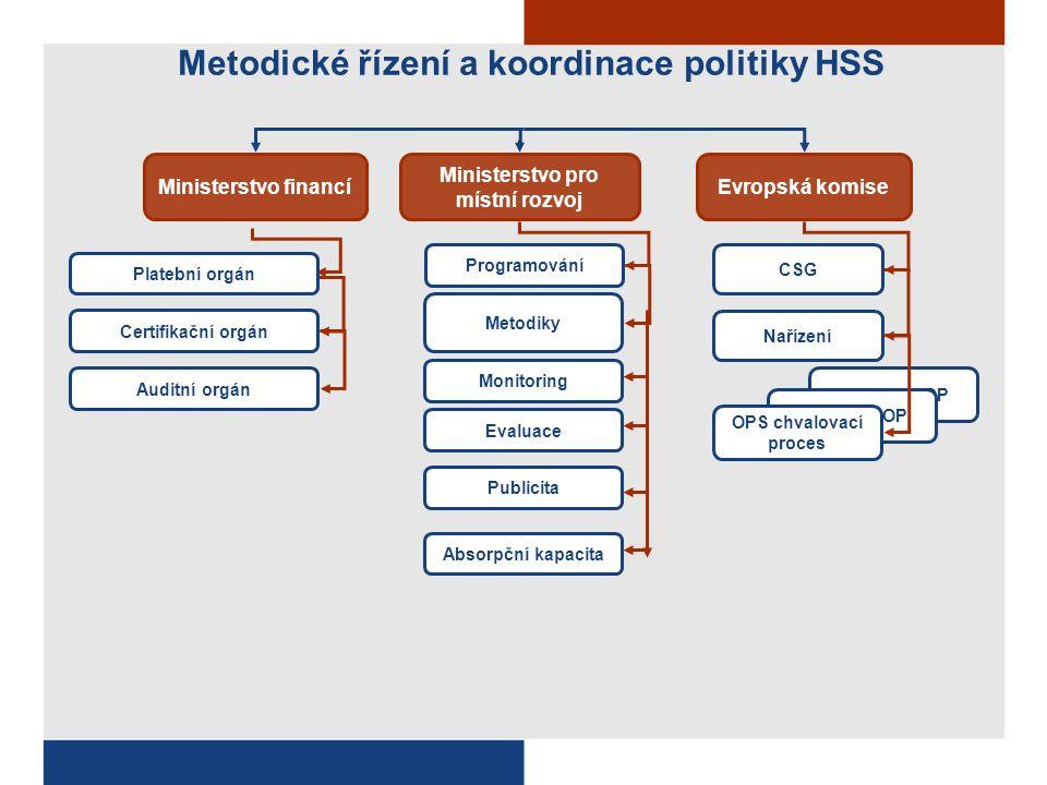 Schválení OP OPS chvalovací proces Ministerstvo financíEvropská komise Certifikační orgán Auditní orgán Ministerstvo pro místní rozvoj Programování Me