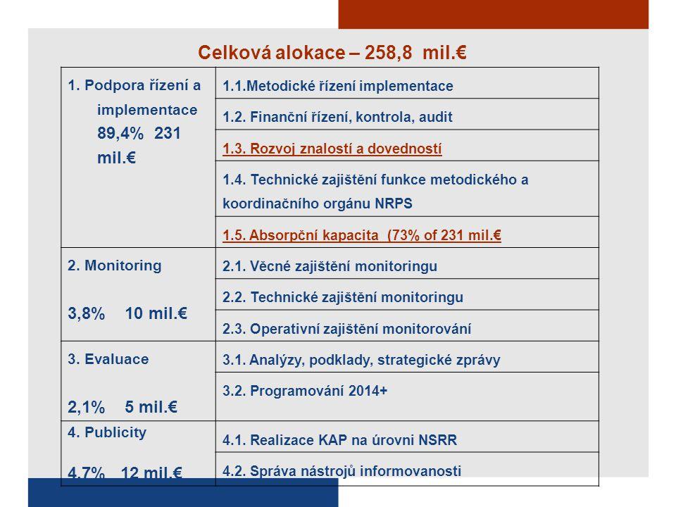 Celková alokace – 258,8 mil.€ 1. Podpora řízení a implementace 89,4% 231 mil.€ 1.1.Metodické řízení implementace 1.2. Finanční řízení, kontrola, audit