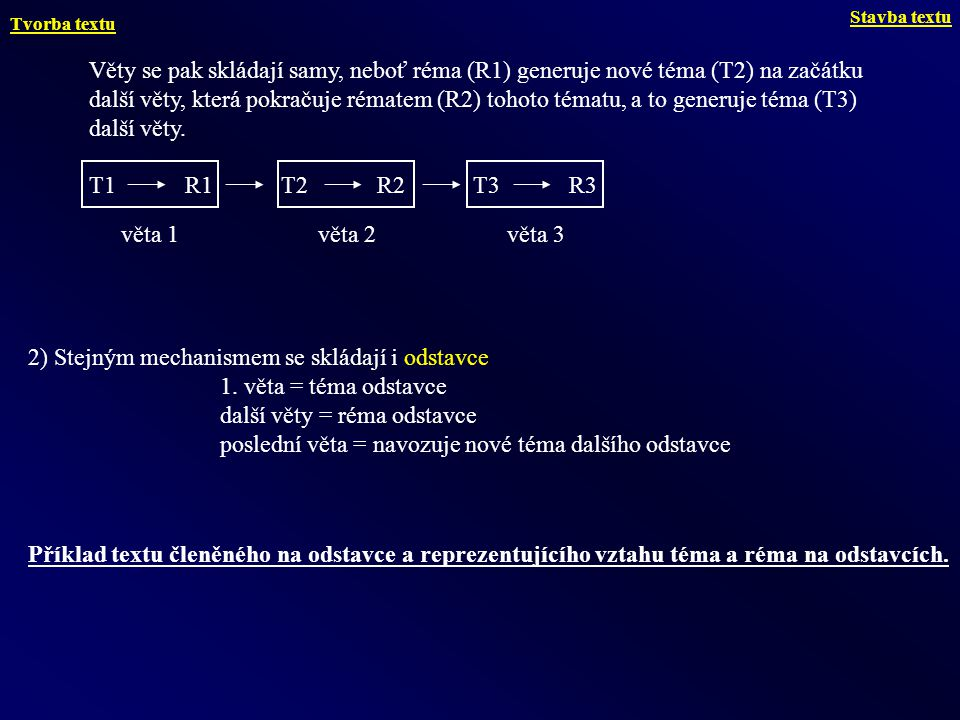 Věty se pak skládají samy, neboť réma (R1) generuje nové téma (T2) na začátku další věty, která pokračuje rématem (R2) tohoto tématu, a to generuje té