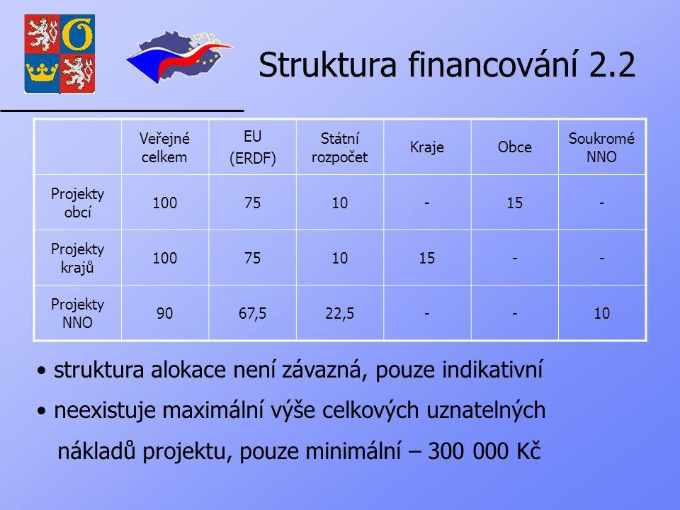 Struktura financování 2.2 Veřejné celkem EU (ERDF) Státní rozpočet KrajeObce Soukromé NNO Projekty obcí 1007510-15- Projekty krajů 100751015-- Projekty NNO 9067,522,5--10 struktura alokace není závazná, pouze indikativní neexistuje maximální výše celkových uznatelných nákladů projektu, pouze minimální – 300 000 Kč