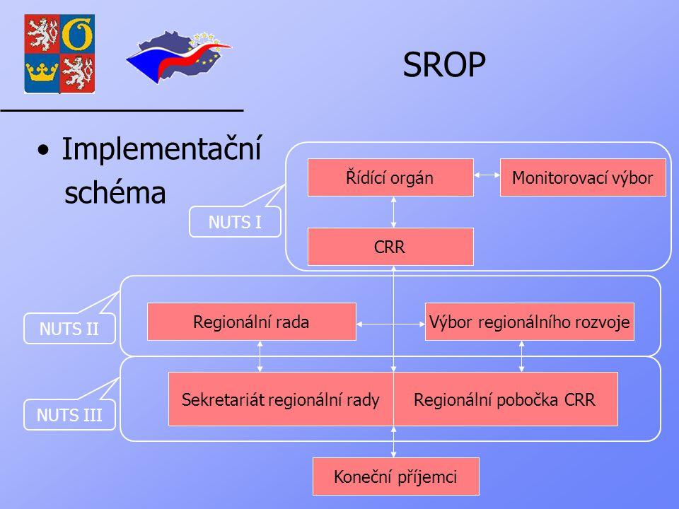 SROP Implementační schéma Koneční příjemci Sekretariát regionální radyRegionální pobočka CRR Regionální radaVýbor regionálního rozvoje CRR Řídící orgánMonitorovací výbor NUTS III NUTS II NUTS I