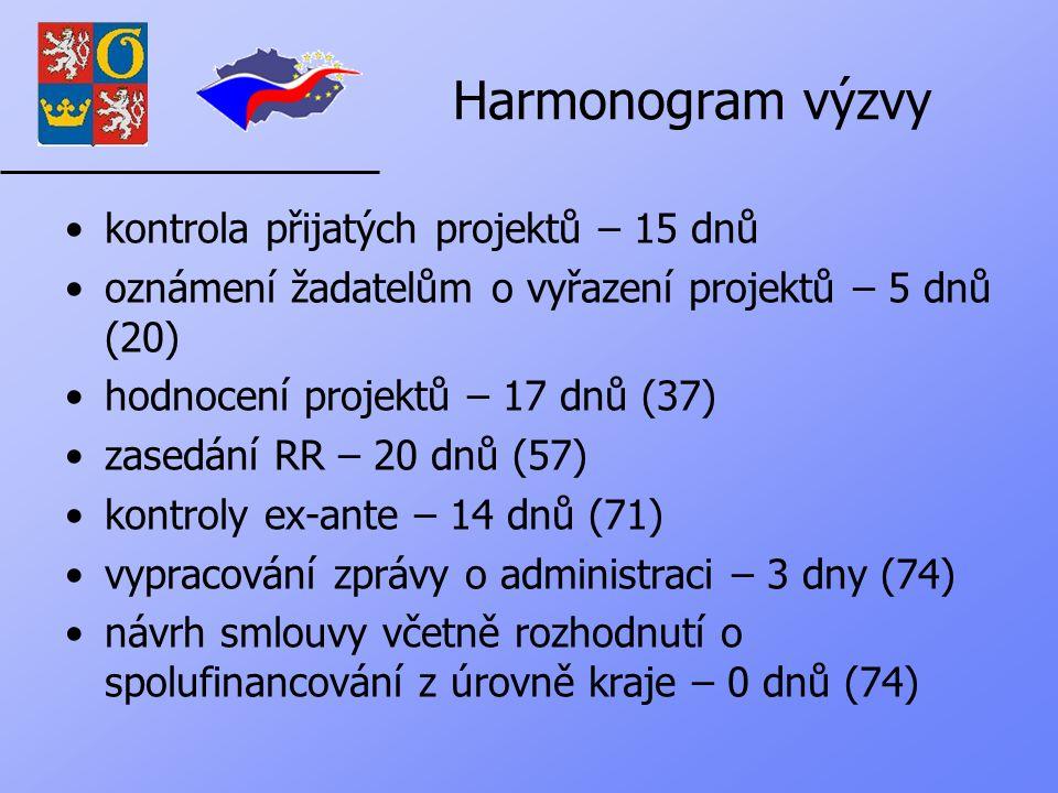Harmonogram výzvy kontrola přijatých projektů – 15 dnů oznámení žadatelům o vyřazení projektů – 5 dnů (20) hodnocení projektů – 17 dnů (37) zasedání RR – 20 dnů (57) kontroly ex-ante – 14 dnů (71) vypracování zprávy o administraci – 3 dny (74) návrh smlouvy včetně rozhodnutí o spolufinancování z úrovně kraje – 0 dnů (74)