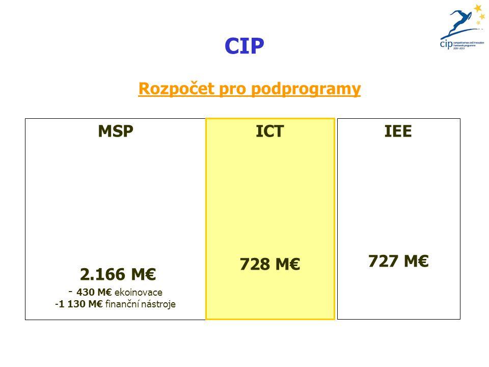 CIP Rozpočet pro podprogramy MSP 2.166 M€ - 430 M€ ekoinovace -1 130 M€ finanční nástroje ICT 728 M€ IEE 727 M€